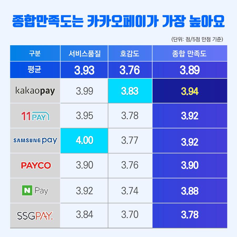 종합만족도는 카카오페이가 가장 높아요 구분 서비스 품질 평균 3.93 카카오페이 3.99 11페이 3.95 삼성페이 4.00 페이코 3.90 네이버페이 3.92 SSG페이 3.84 호감도 평균 3.76 카카오페이 3.83 11페이 3.78 삼성페이 3.77 페이코 3.76 네이버페이 3.74 SSG페이 3.70 종합만족도 평균 3.89 카카오페이 3.94 11페이 3.92 삼성페이 3.92 페이코 3.90 네이버페이 3.88 SSG페이 3.78