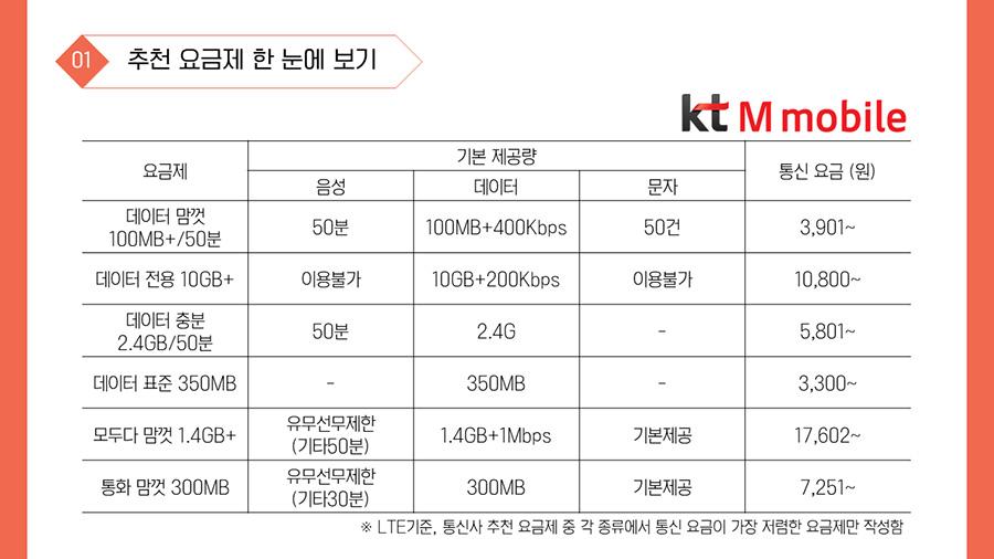 1-1. KT M mobile 요금제 기본 제공량 통신 요금 (원) 음성 데이터 문자 데이터 맘껏 100MB+/50분 50분 100MB+400Kbps 50건 3,901~ 데이터 전용 10GB+ 이용불가 10GB+200Kbps 이용불가 10,800~ 데이터 충분 2.4GB/50분 50분 2.4G - 5,801~ 데이터 표준 350MB - 350MB - 3,300~ 모두다 맘껏 1.4GB+ 유무선무제한 (기타50분) 1.4GB+1Mbps 기본제공 17,602~ 통화 맘껏 300MB 유무선무제한(기타30분) 300MB 기본제공 7,251~※ LTE기준, 통신사 추천 요금제 중 각 종류에서 통신 요금이 가장 저렴한 요금제만 작성함
