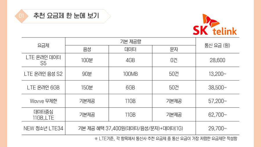 1-3. SK telink 요금제 기본 제공량 통신 요금 (원) 음성 데이터 문자 LTE 온라인 데이터 S5 100분 4GB 0건 28,600 LTE 온라인 음성 S2 90분 100MB 50건 13,200~ LTE 온라인 6GB 150분 6GB 50건 38,500~ Wavve 무제한 기본제공 11GB 기본제공 57,200~ 데이터중심 11GB_LTE 기본제공 11GB 기본제공 62,700~ NEW 청소년 LTE34 기본 제공 혜택 37,400원(데이터/음성/문자)+데이터(1G) 29,700~