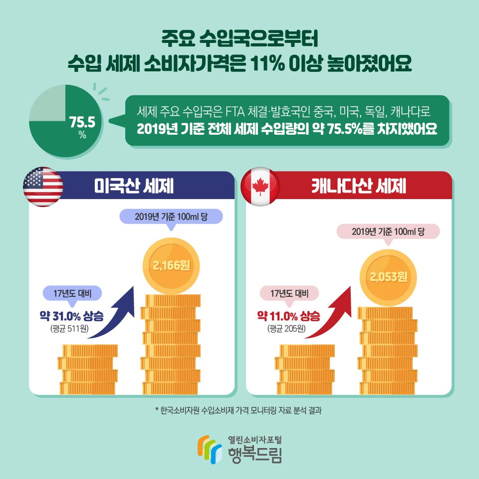 주요 수입국으로부터 수입 세제 소비자가격은 11% 이상 높아졌어요 75.5% 세제 주요 수입국은 FTA 체결·발효국인 중국, 미국, 독일, 캐나다로 2019년 기준 전체 세제 수입량의 약 75.5%를 차지했어요 미국산 세제 2019년 기준 100ml 당 2,166원 17년도 대비 약 31.0% 상승 (평균 511원) 캐나다산 세제 2019년 기준 100ml 당 2,053원 17년도 대비 약 11.0% 상승 (평균 205원) * 한국소비자원 수입소비재 가격 모니터링 자료 분석 결과