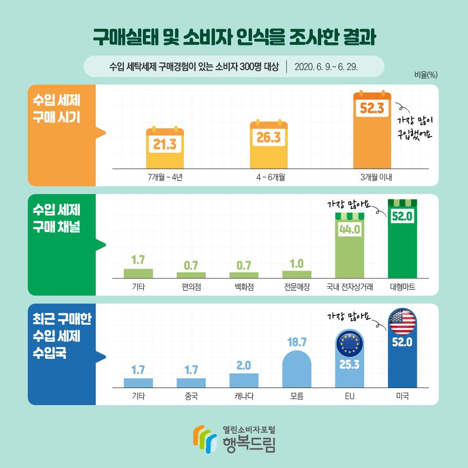 구매실태 및 소비자 인식을 조사한 결과 수입 세탁세제 구매경험이 있는 소비자 300명 대상 2020. 6. 9.~ 6. 29.비율(%) 수입 세제 구매 시기 7개월 ~ 4년 21.3 4 ~ 6개월 26.3 3개월 이내 52.3 가장 많이 구입했어요 수입 세제 구매 채널 대형마트 52.0 가장 많아요 국내 전자상거래 44.0 전문매장 1.0 백화점 0.7 편의점 0.7 기타 1.7 최근 구매한 수입세제 수입국 미국 52.0 가장 많아요 EU 25.3 모름 18.7 캐나다 2.0 중국 1.7 기타 1.7