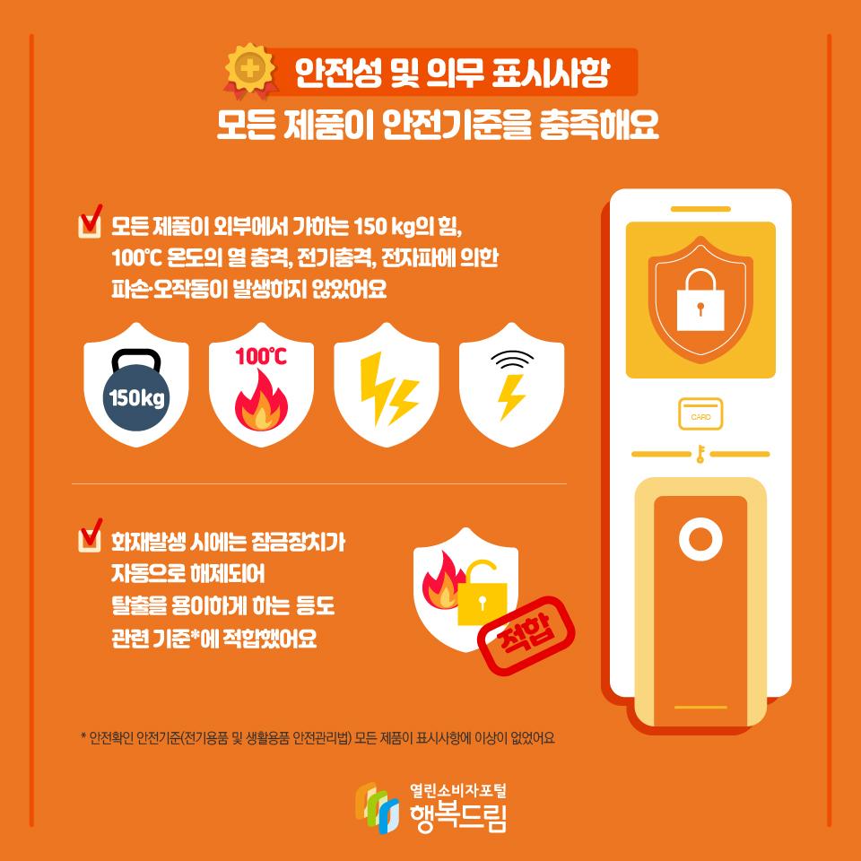 안전성 및 의무 표시사항 모든 제품이 안전기준을 충족해요 모든 제품이 외부에서 가하는 150 kg의 힘, 100℃ 온도의 열 충격, 전기충격, 전자파에 의한 파손·오작동이 발생하지 않았어요 화재발생 시에는 잠금장치가 자동으로 해제되어 탈출을 용이하게 하는 등도 관련 기준*에 적합했어요 * 안전확인 안전기준(전기용품 및 생활용품 안전관리법) 모든 제품이 표시사항에 이상이 없었어요