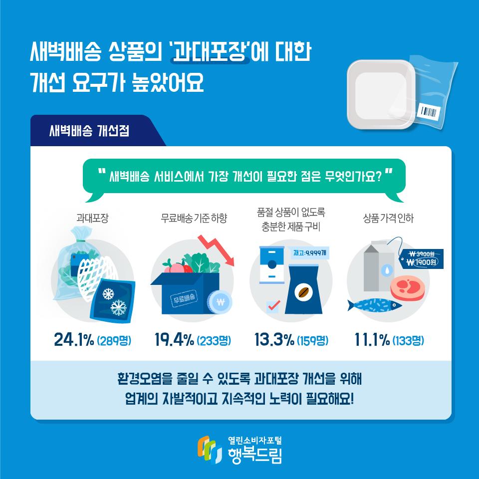 새벽배송 상품의 '과대포장'에 대한 개선 요구가 높았어요 새벽배송 개선점 새벽배송 서비스에서 가장 개선이 필요한 점은 무엇인가요? 과대포장 24.1%(289명) 무료배송 기준 하향 19.4%(233명) 품절 상품이 없도록 충분한 제품 구비 13.3%(159명) 상품 가격 인하 11.1%(133명) 환경오염을 줄일 수 있도록 과대포장 개선을 위해 업계의 자발적이고 지속적인 노력이 필요해요!