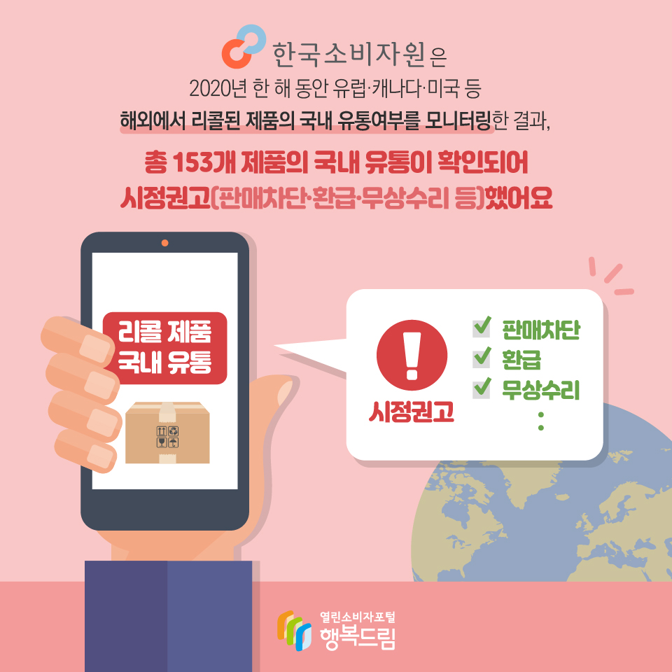 한국소비자원은 2020년 한 해 동안 유럽·캐나다·미국 등 해외에서 리콜된 제품의 국내 유통여부를 모니터링한 결과, 총 153개 제품의 국내 유통이 확인되어 시정권고(판매차단·환급·무상수리 등)했어요