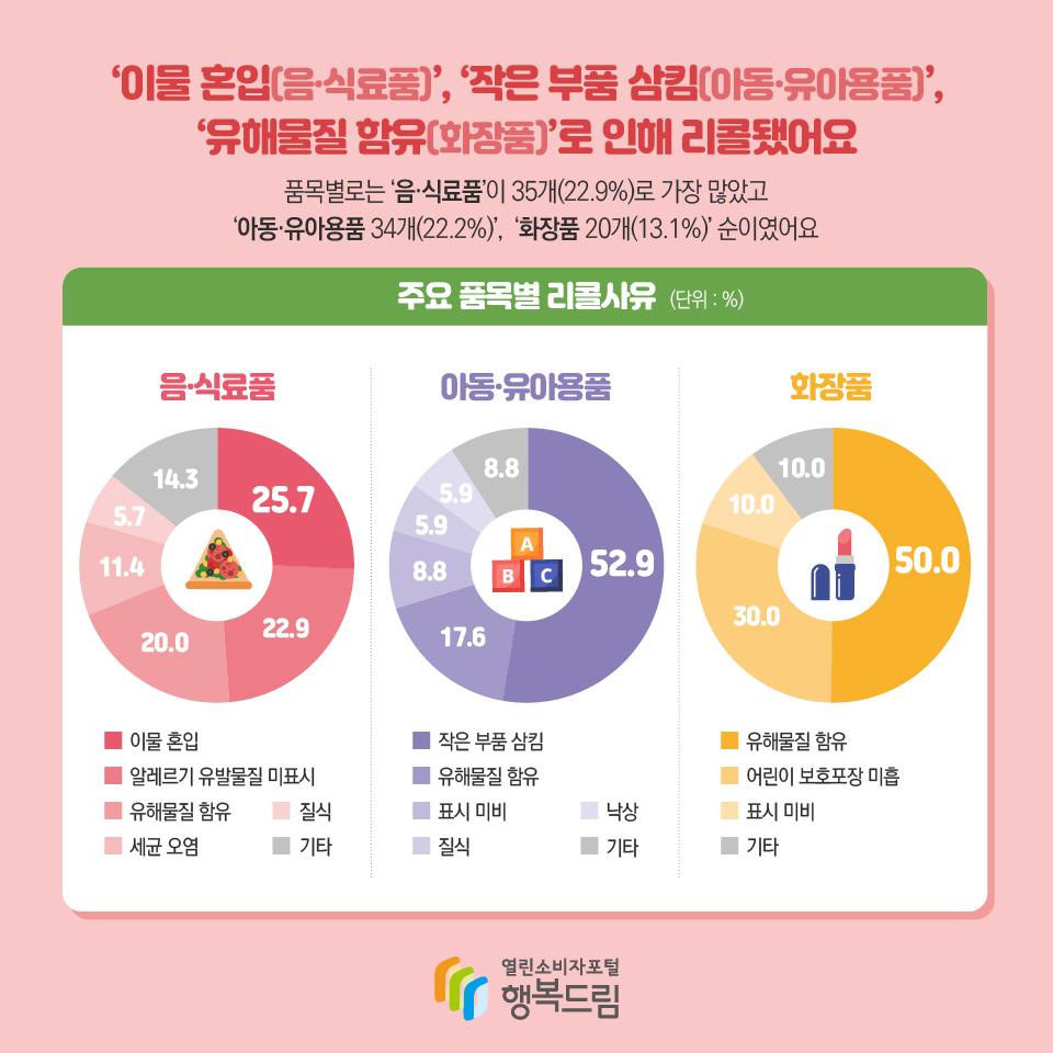 '이물 혼입(음·식료품)', '작은 부품 삼킴(아동·유아용품)', '유해물질 함유(화장품)'로 인해 리콜됐어요 품목별로는 '음·식료품'이 35개(22.9%)로 가장 많았고 '아동·유아용품 34개(22.2%)',  '화장품 20개(13.1%)' 순이였어요 주요 품목별 리콜사유 (단위 : %) 음·식료품 이물 혼입 25.7 알레르기 유발물질 미표시 22.9 유해물질 함유 20.0 세균 오염 11.4 질식 5.7 기타 14.3 아동·유아용품 작은 부품 삼킴 52.9 유해물질 함유 17.6 표시 미비 8.8 질식 5.9 낙상 5.9 기타 8.8 화장품 유해물질 함유 50.0 어린이 보호포장 미흡 30.0 표시 미비 10.0 기타 10.0