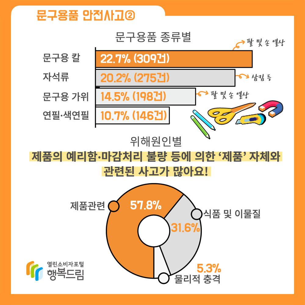 문구용품 안전사고 2 문구용품 종류별 문구용 칼 22.7% 309건 자석류 20.2% 275건 문구용 가위 14.5% 198건 연필, 색연필 10.7% 146건 위해원인별 제품의 예리함 마감처리 불량 등에 의한 '제품'자체와 관련된 사고가 많아요. 제품관련 57.8% 식품 및 이물질 31.6% 물리적 충격 5.3%