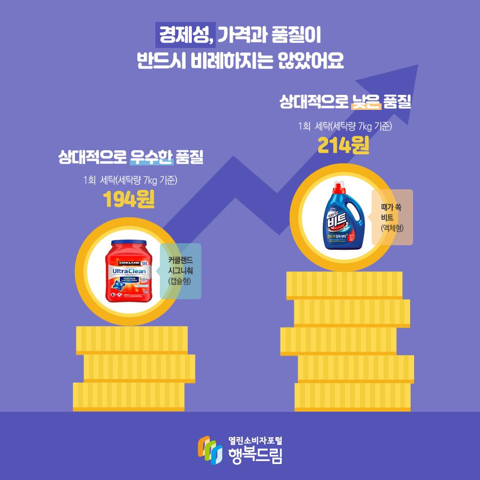 경제성, 가격과 품질이 반드시 비례하지는 않았어요 상대적으로 우수한 품질 1회  세탁(세탁량 7kg 기준) 194원 커클랜드 시그니춰(캡슐형) 상대적으로 낮은 품질 1회  세탁(세탁량 7kg 기준) 214원 때가 쏙 비트 (액체형)
