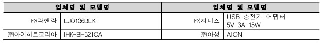 업체명 및 모델명 업체명 및 모델명 ㈜락앤락 EJO136BLK ㈜지니스 USB 충전기 어댑터 5V 3A 15W ㈜아이히트코리아 IHK-BH521CA ㈜아성 AION