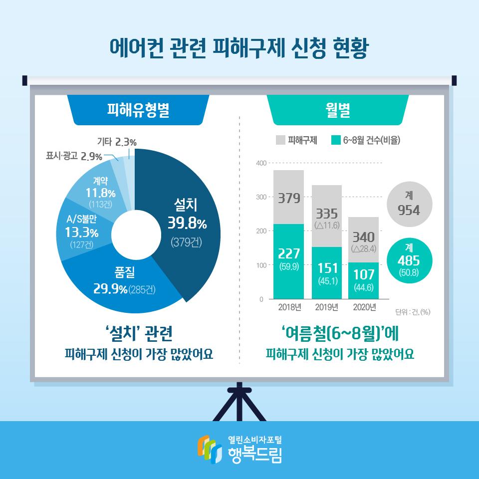 에어컨 관련 피해구제 신청 현황 피해유형별 설치 39.8%(379건) 품질 29.9%(285건) A/S불만 13.3%(127건) 계약 11.8%(113건) 표시·광고 2.9% 기타 2.3% 단위 : 건, (%) '설치' 관련 피해구제 신청이 가장 많았어요 월별 2018년 피해구제 379 6~8월 건수(비율) 227(59.9) 2019년 피해구제 335(△11.6) 6~8월 건수(비율) 151(45.1) 2020년 340(△28.4) 6~8월 건수(비율)107(44.6) 피해구제 계 954 6~8월 건수(비율)계 485(50.8) 단위 : 건, (%) '여름철(6~8월)'에 피해구제 신청이 가장 많았어요