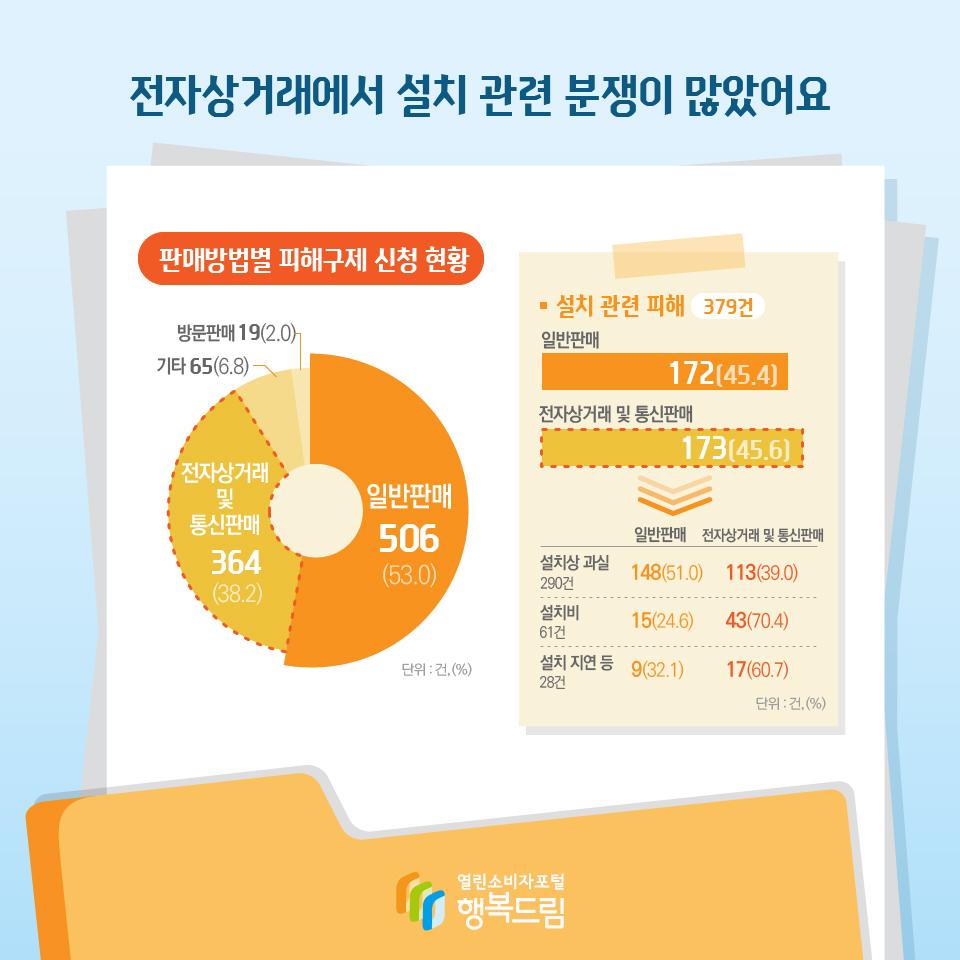 전자상거래에서 설치 관련 분쟁이 많았어요 판매방법별 피해구제 신청 현황 일반판매 506(53.0) 전자상거래 및 통신판매 364(38.2) 기타 65(6.8) 방문판매 19(2.0) 단위 : 건, (%) 설치 관련 피해 379건 일반판매 172(45.4) 전자상거래 및 통신판매 173(45.6) 설치상 과실 290건 일반판매 148(51.0) 전자상거래 및 통신판매 113(39.0) 설치비 61건 일반판매 15(24.6) 전자상거래 및 통신판매 43(70.4) 설치 28건 지연 등 일반판매 9(32.1) 전자상거래 및 통신판매 17(60.7) 단위 : 건, (%)