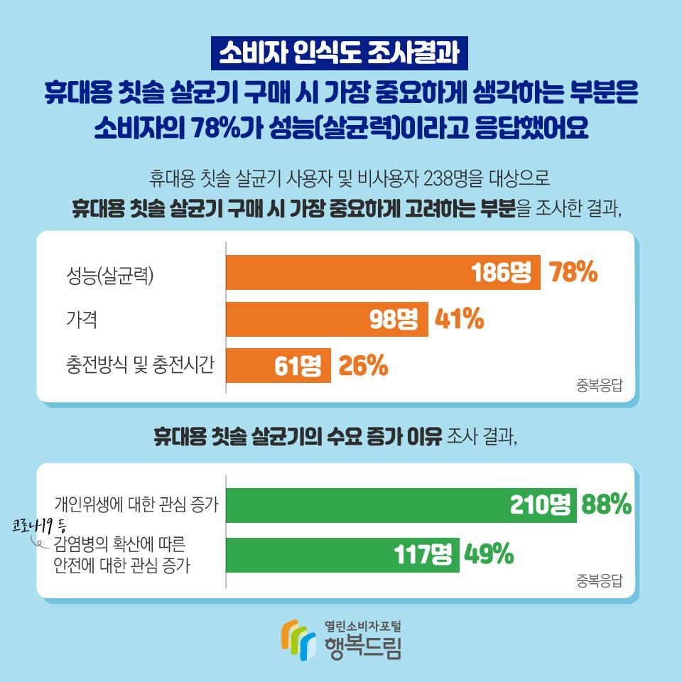 소비자 인식도 조사결과 휴대용 칫솔 살균기 구매 시 가장 중요하게 생각하는 부분은 소비자의 78%가 성능(살균력)이라고 응답했어요  휴대용 칫솔 살균기 사용자 및 비사용자 238명을 대상으로 휴대용 칫솔 살균기 구매 시 가장 중요하게 고려하는 부분을 조사한 결과, 성능(살균력) 186명, 78%, 가격 98명, 41%, 충전방식 및 충전시간 61명, 26%, 중복응답 휴대용 칫솔 살균기의 수요 증가 이유 조사 결과, 개인위생에 대한 관심 증가 210명, 88% (코로나19 등) 감염병의 확산에 따른 안전에 대한 관심 증가 117명, 49%, 중복응답