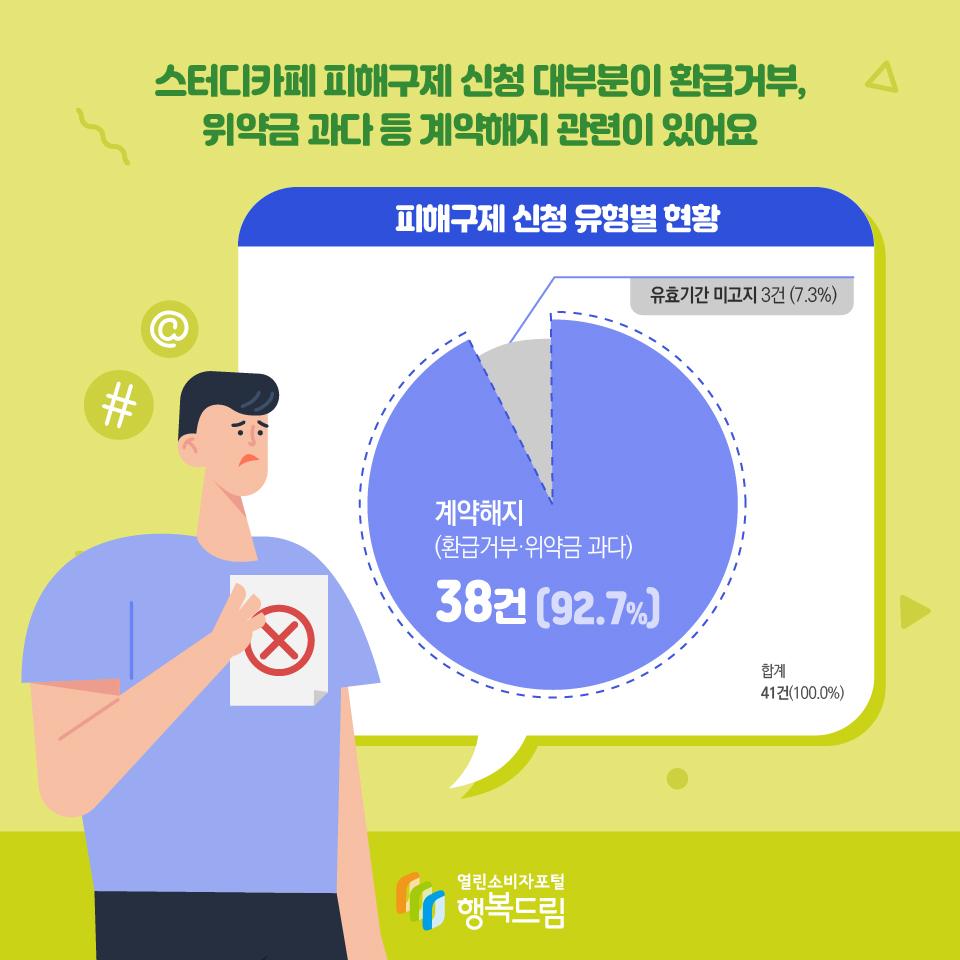 스터디카페 피해구제 신청 대부분이 환급거부, 위약금 과다 등 계약해지 관련이 있어요 피해구제 신청 유형별 현황 계약해지 (환급거부·위약금 과다) 38건 (92.7%) 유효기간 미고지 3건 (7.3%) 합계 41건(100.0%)