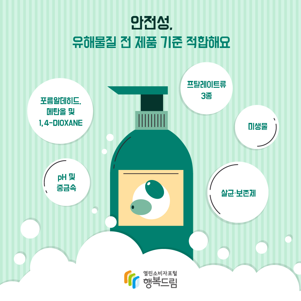 안전성, 유해물질 전 제품 기준 적합해요 포름알데히드, 메탄올 및 1, 4-DIOXANE pH 및 중금속 프탈레이트류 3종 미생물 살균·보존제