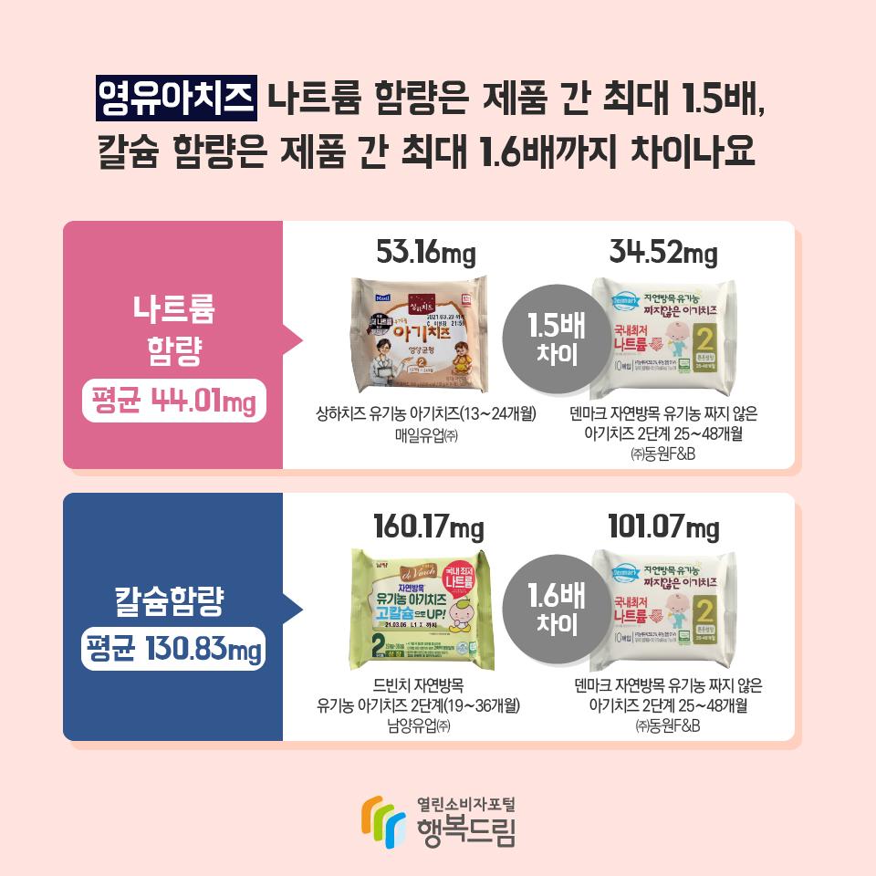 영유아치즈 나트륨 함량은 제품 간 최대 1.5배, 칼슘 함량은 제품 간 최대 1.6배까지 차이나요 나트륨 함량 평균 44.01mg 상하치즈 유기농 아기치즈(13~24개월) 매일유업㈜ 53.16mg 덴마크 자연방목 유기농 짜지 않은 아기치즈 2단계 25~48개월 ㈜동원F&B 34.52mg 1.5배 차이 칼슘함량 평균 130.83mg 드빈치 자연방목 유기농 아기치즈 2단계(19~36개월) 남양유업㈜ 160.17mg 덴마크 자연방목 유기농 짜지 않은 아기치즈 2단계 25~48개월 ㈜동원F&B 101.07mg 1.6배 차이