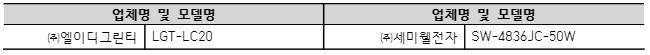 업체명 및 모델명 업체명 및 모델명 ㈜엘이디그린티 LGT-LC20 ㈜세미웰전자 SW-4836JC-50W