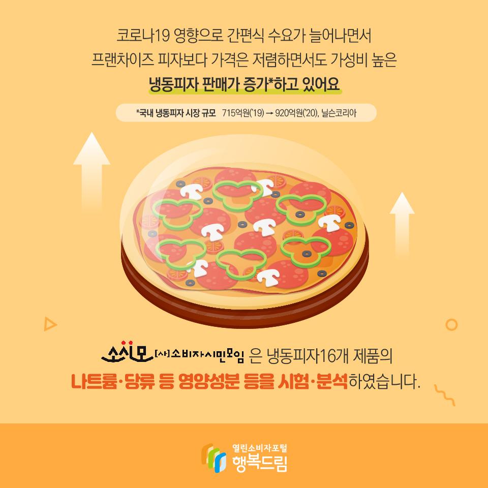 코로나19 영향으로 간편식 수요가 늘어나면서 프랜차이즈 피자보다 가격은 저렴하면서도 가성비 높은 냉동피자 판매가 증가*하고 있어요 *국내 냉동피자 시장 규모   715억원('19) → 920억원('20), 닐슨코리아 (사)소비자시민모임은 냉동피자16개 제품의 나트륨·당류 등 영양성분 등을 시험·분석하였습니다.