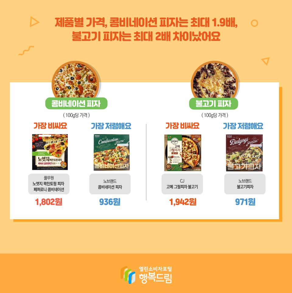 제품별 가격, 콤비네이션 피자는 최대 1.9배, 불고기 피자는 최대 2배 차이났어요 콤비네이션 피자 ( 100g당 가격 ) 가장 비싸요 풀무원 노엣지 꽉찬토핑 피자  페퍼로니 콤비네이션 1,802원 가장 저렴해요 노브랜드 콤비네이션 피자 936원 불고기 피자 ( 100g당 가격 ) 가장 비싸요 CJ 고메 그릴피자 불고기 1,942원 가장 저렴해요 노브랜드 불고기피자 971원