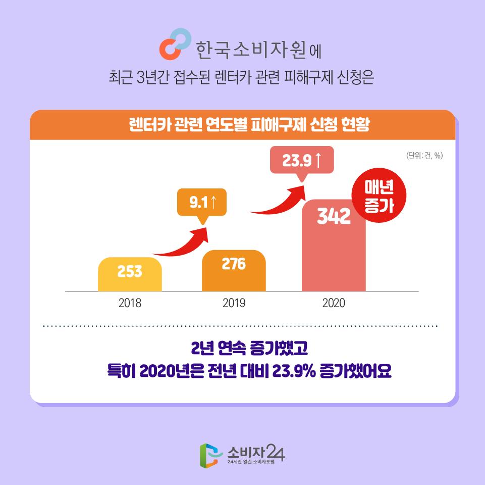 한국소비자원에 최근 3년간 접수된 렌터카 관련 피해구제 신청은 렌터카 관련 연도별 피해구제 신청 현황 (단위 : 건, %) 2018 253 9.1↑ 2019 276 23.9 ↑2020 342 매년 증가 2년 연속 증가했고 특히 2020년은 전년 대비 23.9% 증가했어요