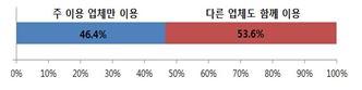주 이용 업체만 이용 46.4% 다른 업체도 함께 이용 53.6%