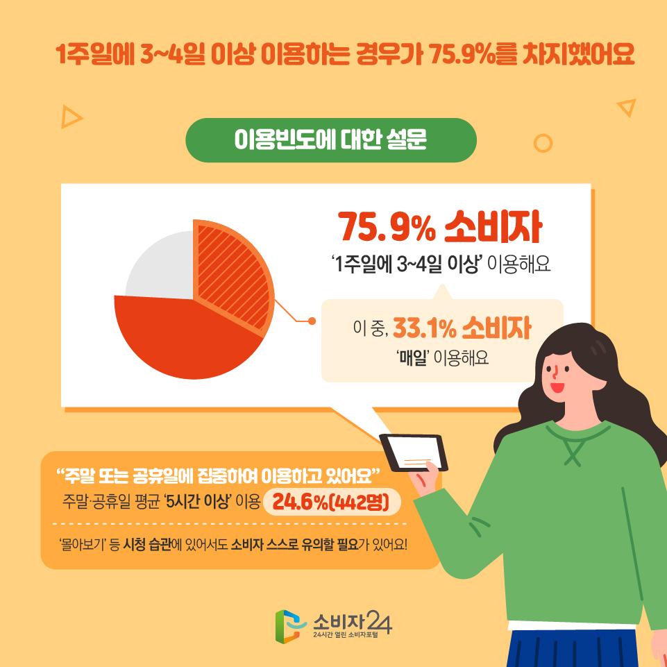 """1주일에 3~4일 이상 이용하는 경우가 75.9%를 차지했어요 이용빈도에 대한 설문 75.9% 소비자 '1주일에 3~4일 이상' 이용해요 이 중, 33.1% 소비자 '매일' 이용해요 """"주말 또는 공휴일에 집중하여 이용하고 있어요"""" 주말·공휴일 평균 '5시간 이상' 이용 24.6%(442명) '몰아보기' 등 시청 습관에 있어서도 소비자 스스로 유의할 필요가 있어요!"""