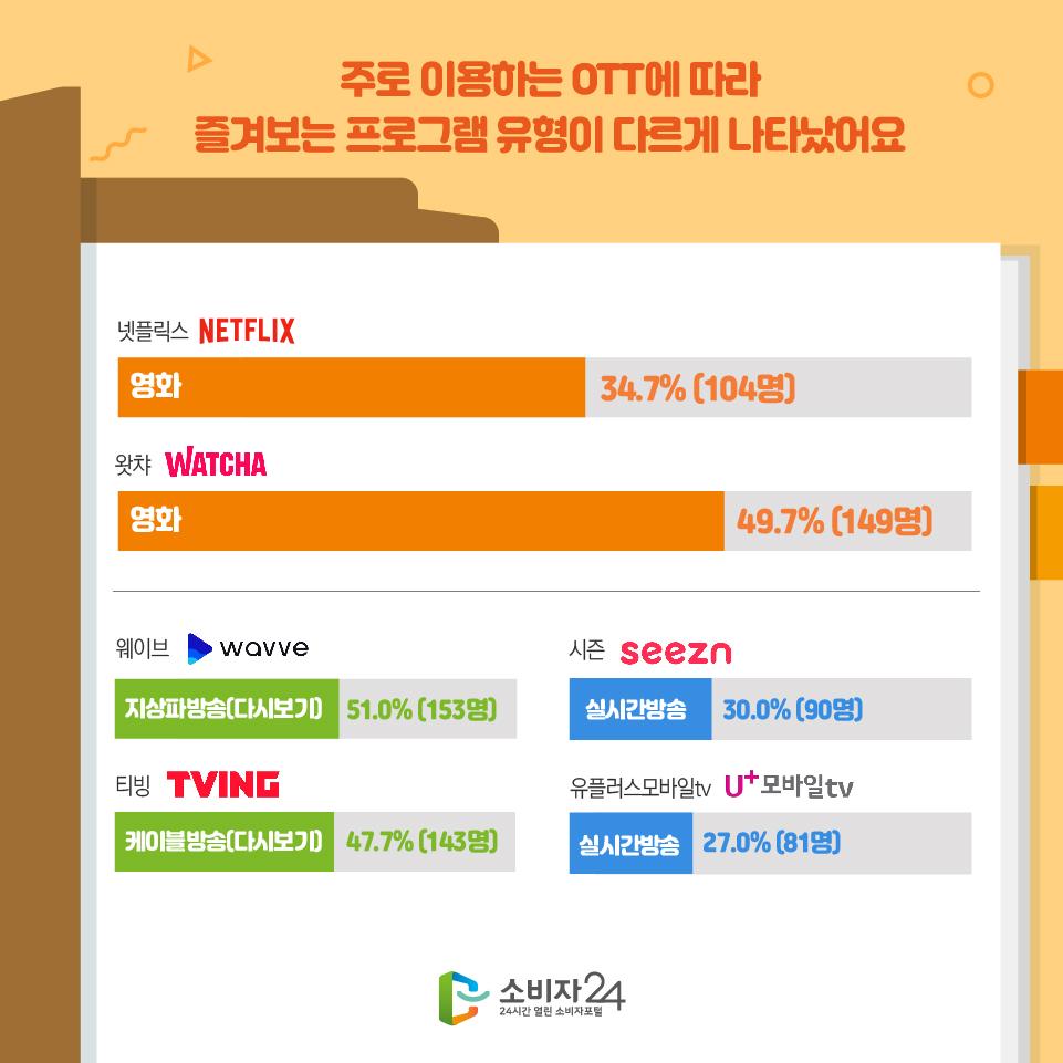 주로 이용하는 OTT에 따라 즐겨보는 프로그램 유형이 다르게 나타났어요 넷플릭스 영화 34.7%(104명) 왓챠 영화 49.7%(149명) 웨이브지상파방송(다시보기) 51.0%(153명) 티빙 케이블방송(다시보기) 47.7%(143명) 시즌 실시간방송 30.0%(90명) 유플러스모바일tv 실시간방송 27.0%(81명)