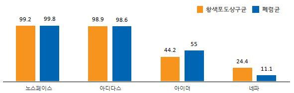 황색포도상구균 폐렴균 노스페이스 99.2 99.8 아디다스 98.9 98.6 아이더 44.2 55 네파 24.4 11.1
