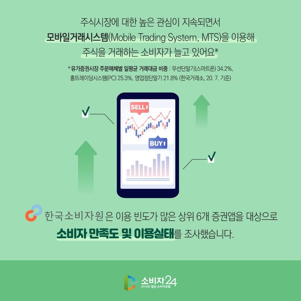 주식시장에 대한 높은 관심이 지속되면서 모바일거래시스템(Mobile Trading System, MTS)을 이용해 주식을 거래하는 소비자가 늘고 있어요* *유가증권시장 주문매체별 일평균 거래대금 비중 : 무선단말기(스마트폰) 34.2%, 홈트레이딩시스템(PC) 25.3%, 영업점단말기 21.8% (한국거래소, 20. 7. 기준) 한국소비자원은 은 이용 빈도가 많은 상위 6개 증권앱을 대상으로 소비자 만족도 및 이용실태를 조사했습니다.
