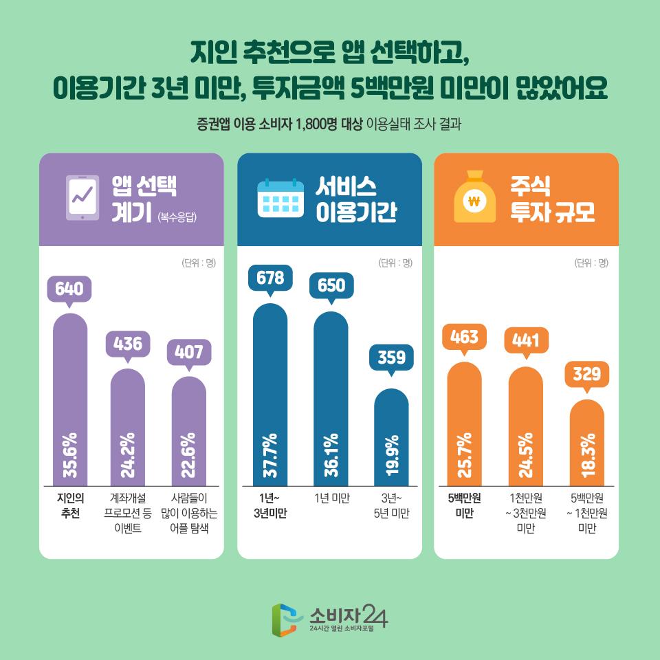지인 추천으로 앱 선택하고, 이용기간 3년 미만, 투자금액 5백만원 미만이 많았어요 증권앱 이용 소비자 1,800명 대상 이용실태 조사 결과 앱 선택 계기 (복수응답) (단위:명) 지인의 추천 35.6% 640 계좌개설 프로모션 등 이벤트 24.2% 436 사람들이 많이 이용하는 어플 탐색 22.6% 407 서비스 이용기간 (단위:명) 1년~3년미만 37.7% 678 1년 미만 36.1% 650 3년~5년 미만 19.9% 359 주식 투자 규모(단위:명) 5백만원 미만 25.7% 463 1천만원~3천만원 미만 24.5% 441 5백만원~1천만원 미만 18.3% 329