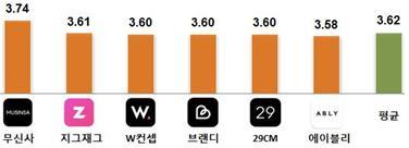 무신사 3.74 지그재그 3.61 w컨셉 3.60 브랜디 3.60 29CM 3.60 에이블리 3.58 평균 3.62