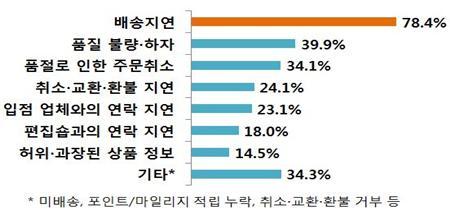 배송지연 78.4% 품질 불량 하자 39.9% 품절로 인한 주문취소 34.1% 취소 교환 환불 지연 24.1% 입점 업체와의 연락 지연 23.1% 편집숍과의 연락 지연 18.0% 허위 과장된 상품 정보 14.5% 기타 34.3% *미배송, 포인트/마일리지 적립 누락, 취소 교환 환불 거부 등