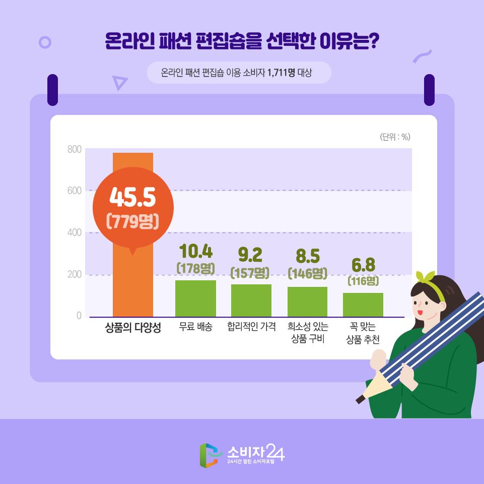 온라인 패션 편집숍을 선택한 이유는? 온라인 패션 편집숍 이용 소비자 1,711명 대상 (단위 : %) 상품의 다양성 45.5(779명) 무료 배송 10.4(178명) 합리적인 가격 9.2(157명) 희소성 있는 상품 구비 8.5(146명) 꼭 맞는 상품 추천 6.8(116명)