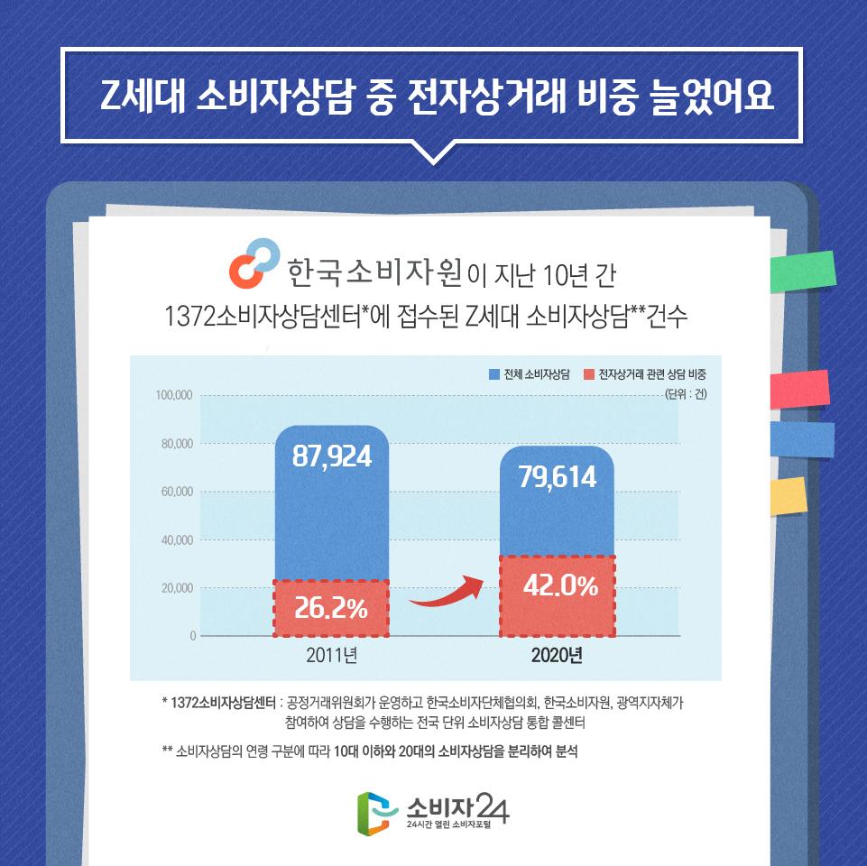 Z세대 소비자상담 중 전자상거래 비중 늘었어요 한국소비자원이 지난 10년 간 1372소비자상담센터*에 접수된 Z세대 소비자상담**건수 (단위 : 건) 전체 소비자상담 2011년 87,924 2020년 79,614 전자상거래 관련 상담 비중 2011년 26.2% 2020년 42.0% * 1372소비자상담센터 : 공정거래위원회가 운영하고 한국소비자단체협의회, 한국소비자원, 광역지자체가 참여하여 상담을 수행하는 전국 단위 소비자상담 통합 콜센터 ** 소비자상담의 연령 구분에 따라 10대 이하와 20대의 소비자상담을 분리하여 분석