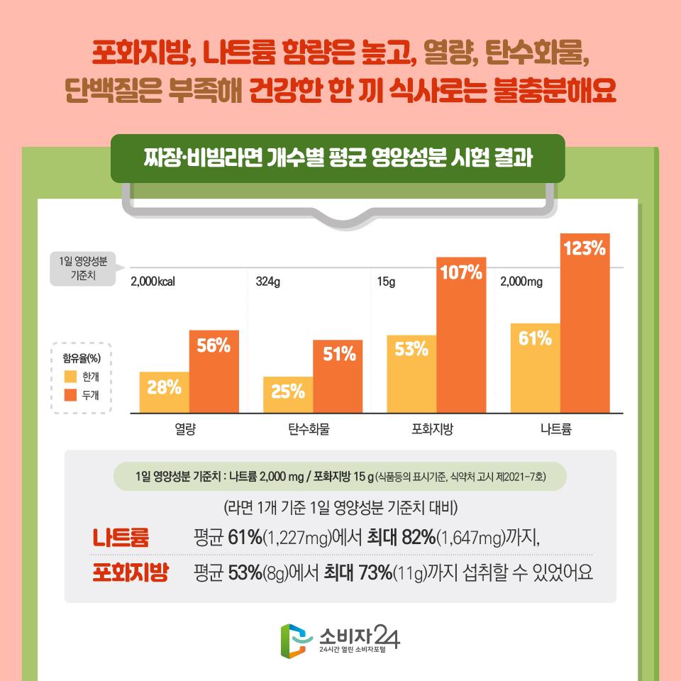 1일 영양성분 기준치 짜장·비빔라면 개수별 평균 영양성분 시험 결과 열량 1일 영양성분 기준치/ 함유율(%)한개/함유율(%) 두개 2,000kcal/ 28% /56% 탄수화물 324g/ 25%/ 51% 포화지방 15g /53% /107% 나트륨 2,000mg/ 61%/ 123% 1일 영양성분 기준치 : 나트륨 2,000 mg / 포화지방 15 g(식품등의 표시기준, 식약처 고시 제2021-7호) (라면 1개 기준 1일 영양성분 기준치 대비) 나트륨 평균 61%(1,227mg)에서 최대 82%(1,647mg)까지, 포화지방 평균 53%(8g)에서 최대 73%(11g)까지 섭취할 수 있었어요
