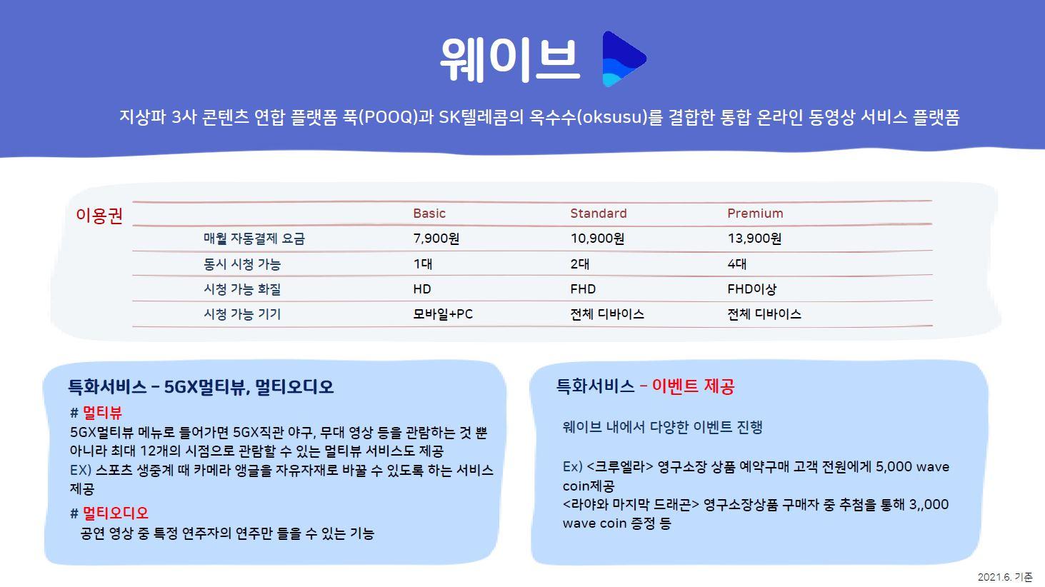 웨이브 지상한 3사 콘텐츠 연합 플랫폼 푹(POOQ)과 SK텔레콤의 옥수수(oksusu)를 결합한 통합 온라인 동영상 서비스 플랫폼 이용권 basic standard premium 매월 자동결제 요금 7,900원 10,900원 13,900원 동시 시청 가능 1대 2대 4대 시청 가능 화질 HD FHD FHD이상 시청 가능 기기 모바일+PC 전체 디바이스 전체 디바이스 특화서비스 5GX멀티뷰, 멀티 오디오 멀티뷰 5GX멀티뷰 메뉴로 들어가면 5GX직관 야구, 무대 영상 등을 관람하는 것 뿐 아니라 최대 12개의 시점으로 관람할 수 있는 멀티뷰 서비스도 제공 EX 스포츠 생중계 때 카메라 앵글을 자유자재로 바꿀 수 있도록 하는 서비스 제공 멀티 오디오 공연 영상 중 특정 연주자의 연주만 들을 수 있는 기능 특화서비스 이벤트 제공 웨이브 내에서 다양한 이벤트 진행 Ex 크루엘라 영구소장 상품 예약구매 고객 전원에게 5,000 wave coin제공 라야와 마지막 드래곤 영구소장상품 구매자 중 추첨을 통해 3,,000 wave coin 증정 등