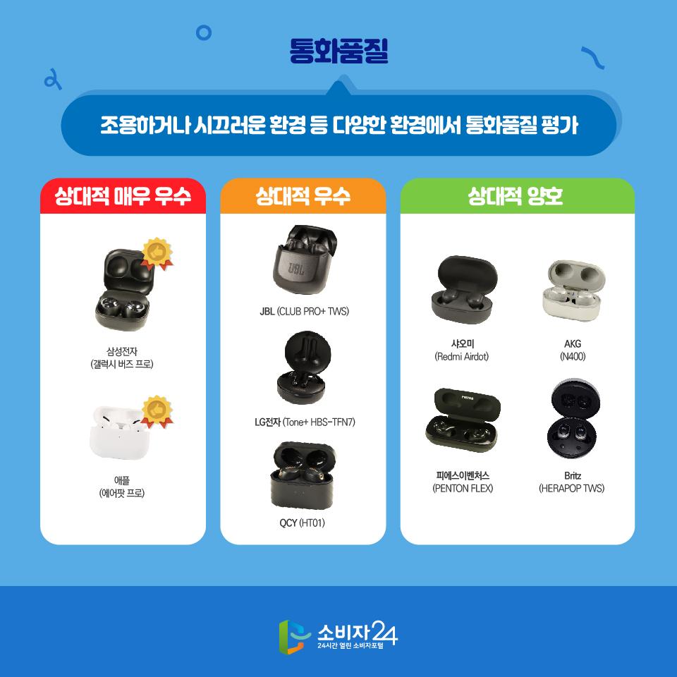 통화품질 조용하거나 시끄러운 환경 등 다양한 환경에서 통화품질 평가 상대적 매우 우수 삼성전자 (갤럭시 버즈 프로) 애플 (에어팟 프로) 상대적 우수 JBL (CLUB PRO+ TWS) LG전자 (Tone+ HBS-TFN7) QCY (HT01) 상대적 양호 샤오미 (Redmi Airdot) AKG (N400) 피에스이벤처스 (PENTON FLEX) Britz (HERAPOP TWS)