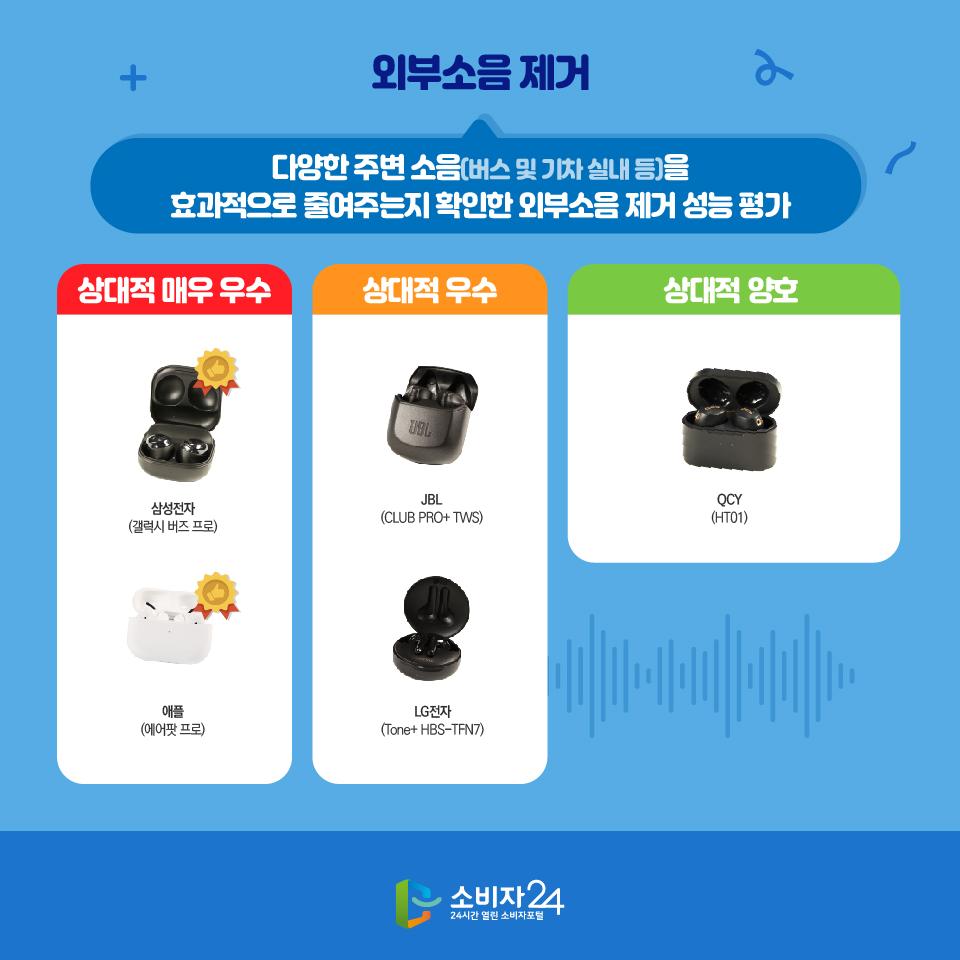 외부소음 제거 다양한 주변 소음(버스 및 기차 실내 등)을 효과적으로 줄여주는지 확인한 외부소음 제거 성능 평가 상대적 매우 우수 삼성전자(갤럭시 버즈 프로) 애플(에어팟 프로) 상대적 우수 JBL (CLUB PRO+ TWS) LG전자 (Tone+ HBS-TFN7) 상대적 양호 QCY (HT01)