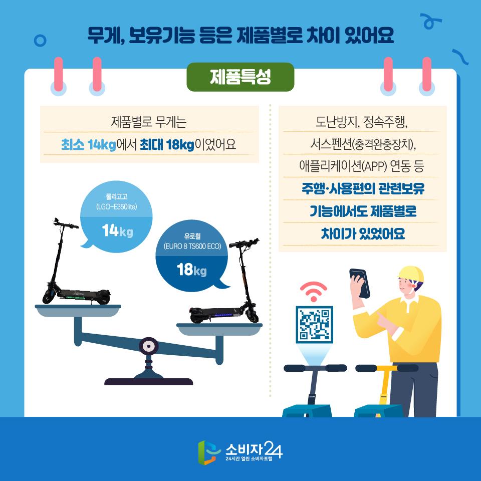 무게, 보유기능 등은 제품별로 차이 있어요 제품특성 제품별로 무게는 최소 14kg에서 최대 18kg이었어요 롤리고고 (LGO-E350lite)  14kg 유로휠 (EURO 8 TS600 ECO) 18kg 도난방지, 정속주행,  서스펜션(충격완충장치), 애플리케이션(APP) 연동 등  주행·사용편의 관련보유 기능에서도 제품별로 차이가 있었어요